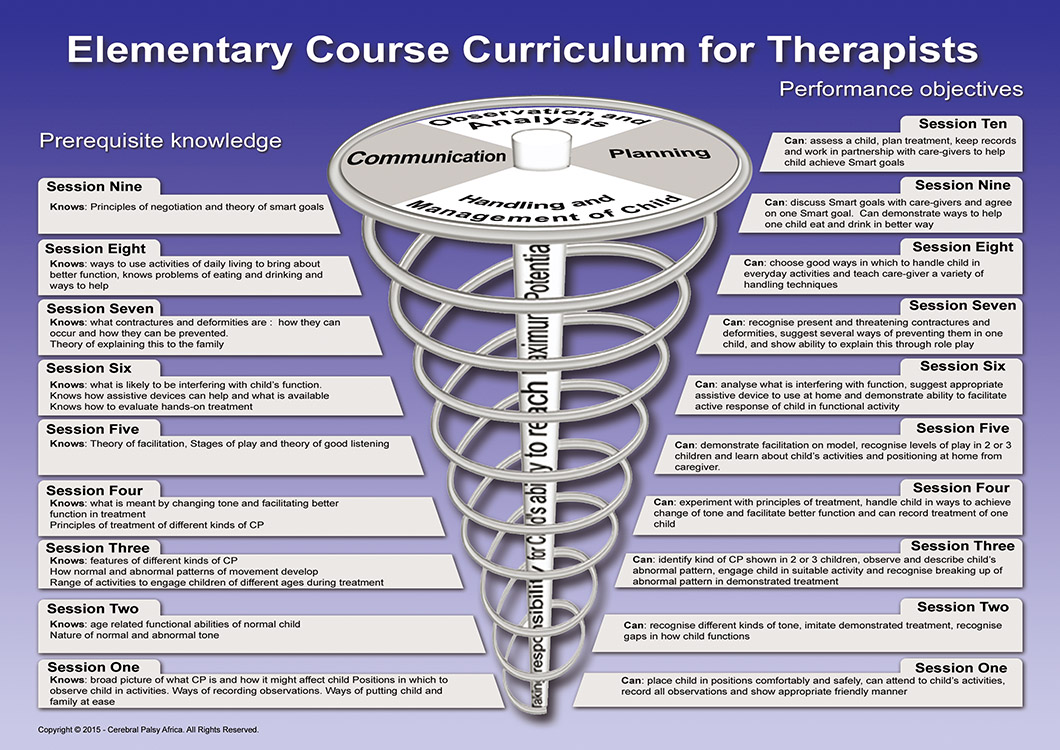 Curriculum for CBR Therapists